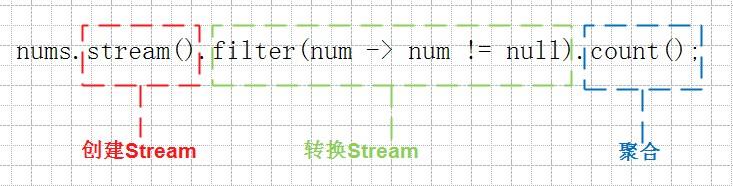 Stream语法解析